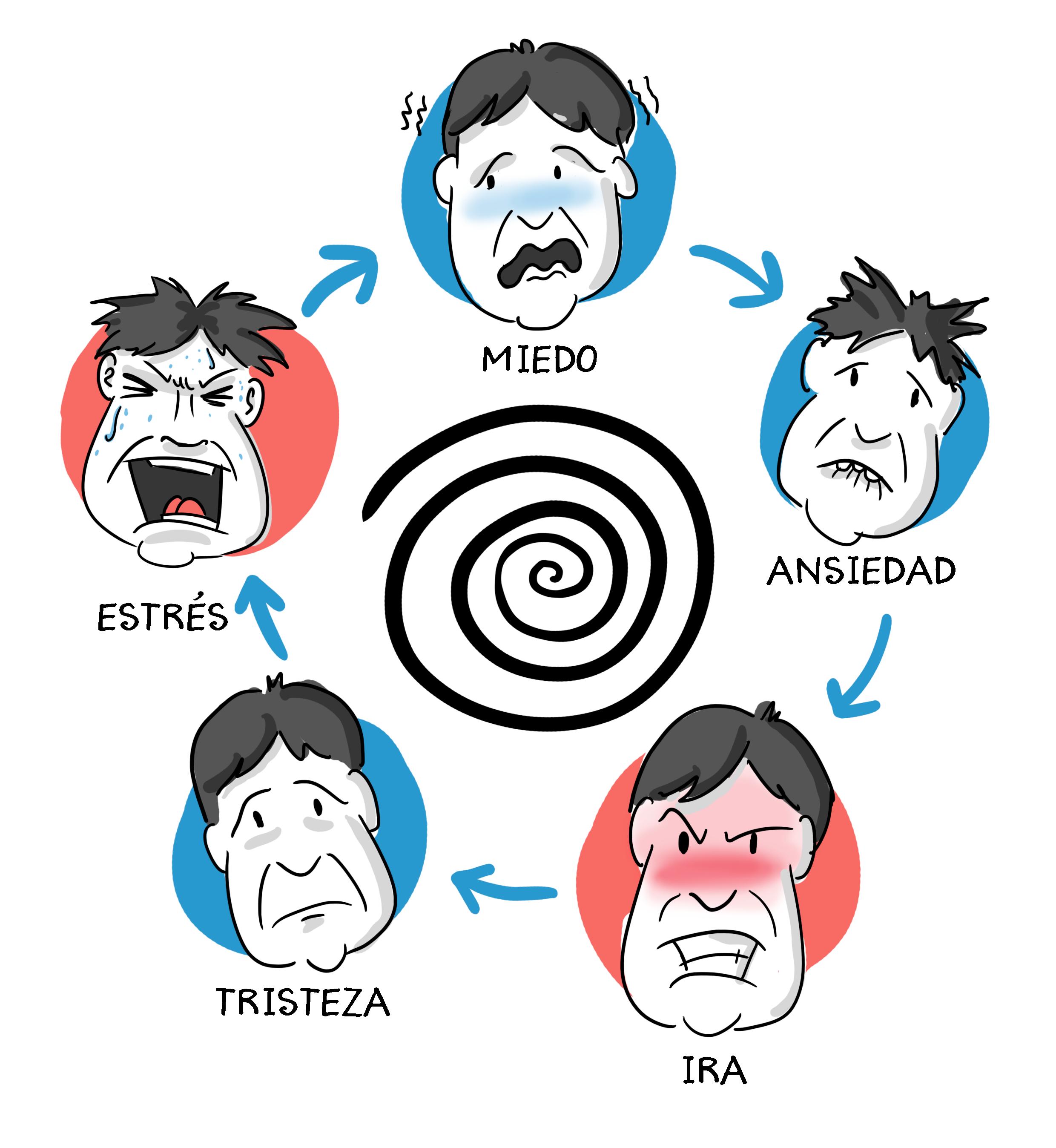 Imagen 1. Cuestiones psicológicas que preocupan a los pacientes con EII