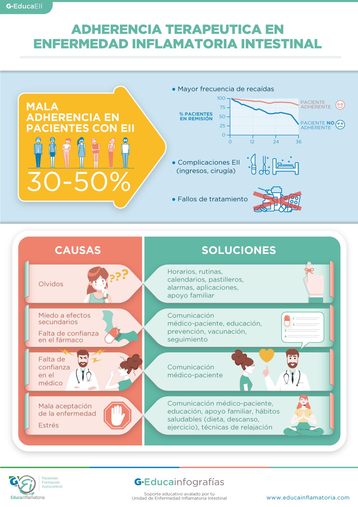 Adherencia terapéutica en la EII